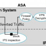 Cisco ASA IPS Module Configuration