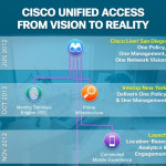 Cisco Unified Access: From Vision to Reality