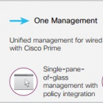 Cisco Unified Access Review