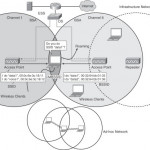 Types of Wireless Network & Wireless Topologies
