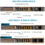 Does Cisco ASA 5500-X Series Support Both IPS and AVC/WSE in One Box?