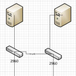 Cisco 2960S and 2960-X Series' Problems from Users