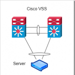 VSS on Cisco 4500/4500X Switches