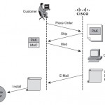 Cisco 800 Series Licensing Options