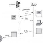 Cisco 800 Series Licensing Options