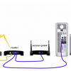 How to Buy/Choose a Wireless Router  for Your Home or Small-business Network?