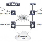 Catalyst 4500E & 4500X Series 10 GbE Review