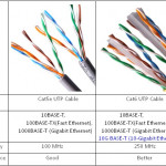 Cat5e and Cat6 Cabling for More Bandwidth? CAT5 vs. CAT5e vs. CAT6