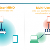 Why You Should Upgrade with Cisco 802.11ac Solution?