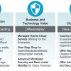Cisco Intercloud Fabric for Providers & Business