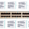 To Know about the New 32-port 10-Gb Line Cards on Catalyst 6800 &6500-E Series