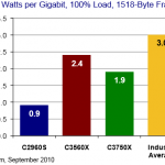A Test Report about…Catalyst C2960S-48TS-L, C3560X-48T-S and C3750X-48T-S