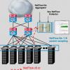 Cisco Catalyst 4948E NetFlow-lite/NFLite in Detail