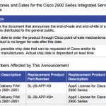 What's the Change in Product Part Number Announcement  for the Cisco 2900 Series ISR Data Technology Package Licenses?