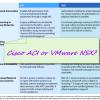 Choose Cisco ACI or VMware NSX?