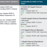 What Cisco Catalyst Series Switch Should You Migrate to? …