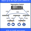 NEW Horizontal Stacking Supported on Cisco 3560-CX