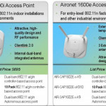 Select the Great Cisco Aironet 1600 Series for Small Network/Offices