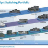 How Much You Know about the Cisco Catalyst Switches?