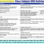 How to Activate/Upgrade C3850 IP Base License to IP Services?