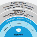 With Cisco DNA You can…