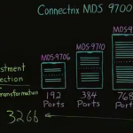 Cisco's Next Generation Storage Networking Innovations