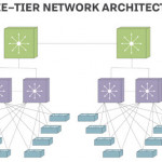 The Roles Campus LAN Switches Play in a Modern Enterprise Network