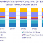 Cisco Server vs. HPE Server vs. Dell Server