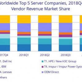 Cisco Server vs. HPE Server vs. Dell Server