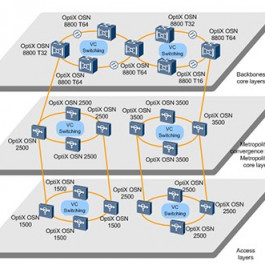 Hot OTN & MSTP Series of Huawei Transmission Network