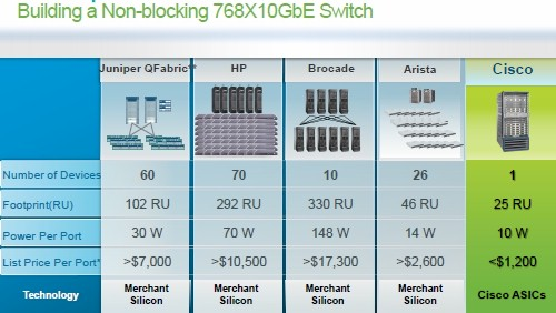 How Cisco stacks up the Nexus 7000 against the competition