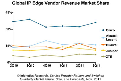 global IP edge vendor revenue market share