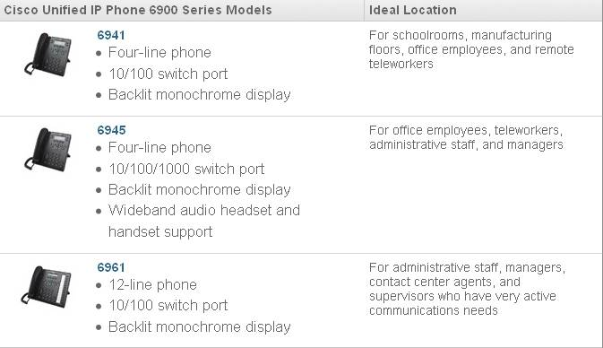 Cisco Unified IP Phone 6900 Series Models