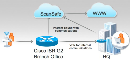 Key Features of Cisco ScanSafe Cloud Web Security