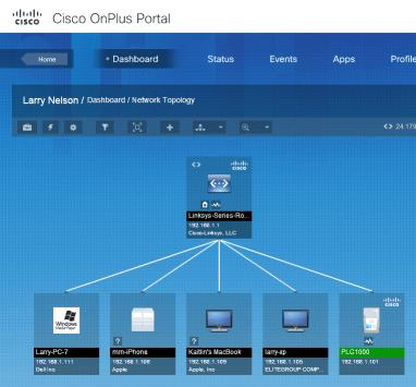 Cisco Onplus Portal