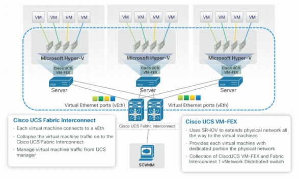 Cisco UCS VM-FEX Extends Cisco Fabric Extender Technology with Cisco UCS Fabric Interconnects