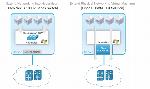 Cisco Virtual Networking Solution Options
