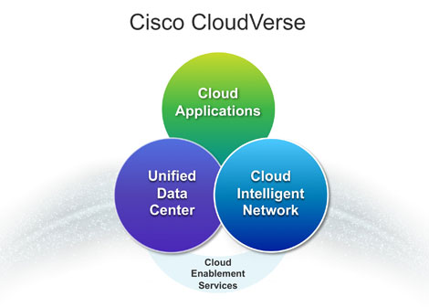 Cisco Targets Connected Clouds With CloudVerse