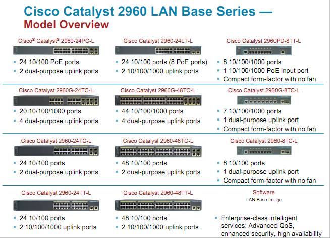 Cisco Catalyst 2960 LAN Base Series Overview