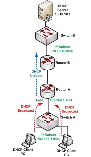 Dynamically assigning Client IP Addresses via DHCP on Cisco Router