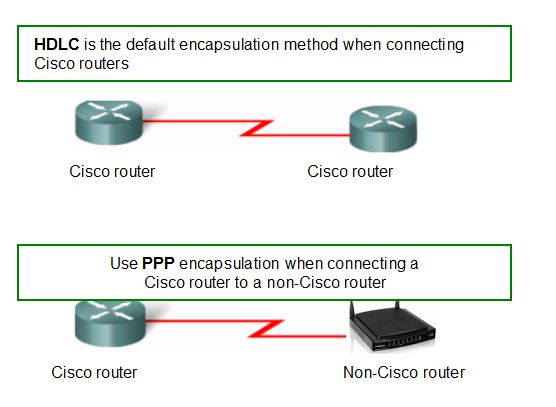 How to Configure PPP on Cisco Router-01