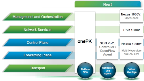 Cisco + OpenFlow + OpenStack = ONE software-defined network