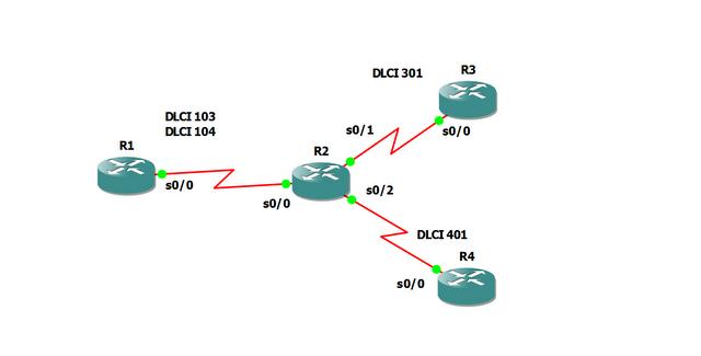 Configure Cisco Router as FRS-01