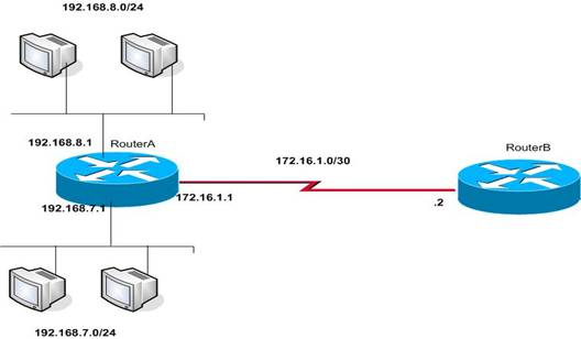 How to Configure OSPF in a Single Area
