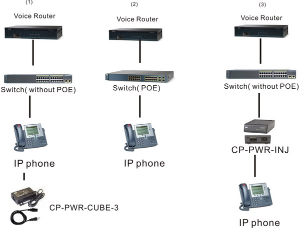 How to connect IP Phones/Cisco IP Phones