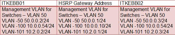IP Address and HSRP Details for the Core Switches