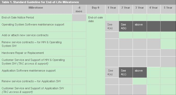 Standard Guideline for End-of-Life Milestones
