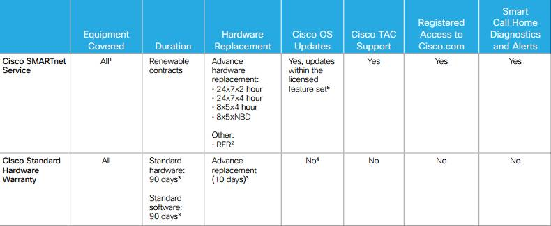 Comparison of Cisco SMARTnet Service and Warranty
