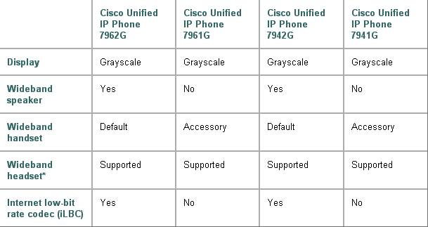 Feature Comparison of Cisco Unified IP Phone 7942G