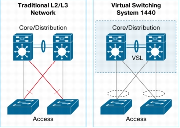 Virtual Switching System 1440 Compared to Traditional Network Design
